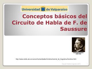 Conceptos b sicos del Circuito de Habla de F. de Saussure