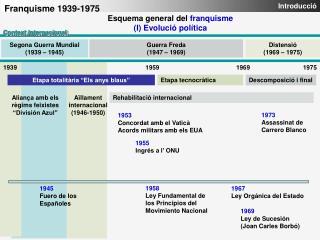 Esquema general del franquisme I Evoluci  pol tica