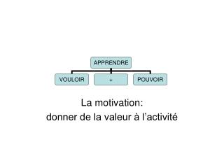 La motivation: donner de la valeur   l activit