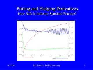 Pricing and Hedging Derivatives How Safe is Industry Standard Practice