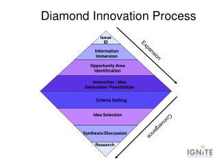 Diamond Innovation Process