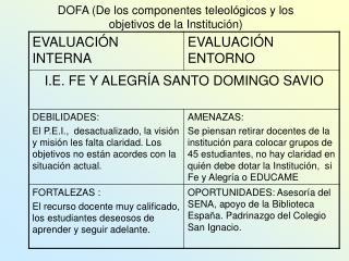 DOFA De los componentes teleol gicos y los objetivos de la Instituci n