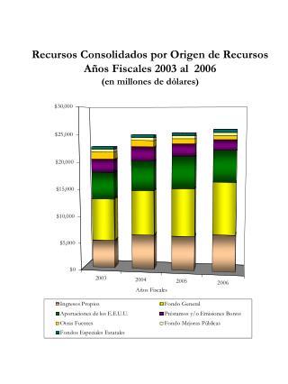 Recursos Consolidados por Origen de Recursos A os Fiscales 2003 al  2006 en millones de d lares