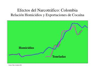 Efectos del Narcotr fico: Colombia Relaci n Homicidios y Exportaciones de Coca na