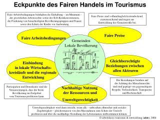 Eckpunkte des Fairen Handels im Tourismus