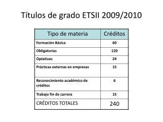 T tulos de grado ETSII 2009