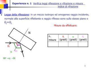 Esperienza n. 1  Verifica leggi riflessione e rifrazione e misura       indice di rifrazione