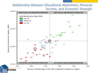 Relationship Between Educational Attainment, Personal Income, and Economic Strength