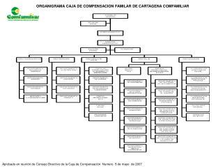 Aprobado en reuni n de Consejo Directivo de la Caja de Compensaci n  Numero  5 de mayo  de 2007