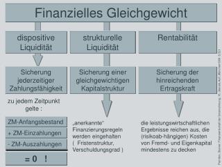 Finanzielles Gleichgewicht