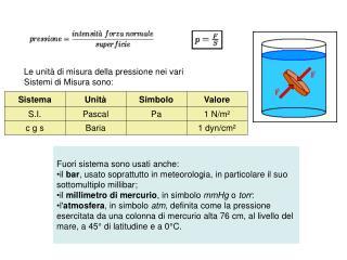 Le unit  di misura della pressione nei vari Sistemi di Misura sono: