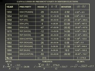 GAINS  LOSSES BY PRESIDENT S PARTY IN MIDTERM ELECTIONS