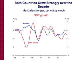 Both Countries Grew Strongly over the Decade  Australia stronger, but not by much
