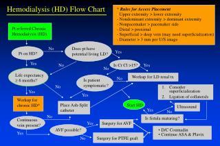 Pt referred Chronic Hemodialysis HD