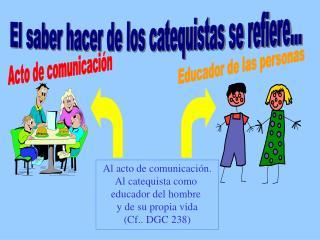 El saber hacer de los catequistas se refiere...