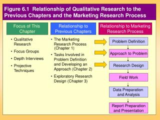 Figure 6.1  Relationship of Qualitative Research to the Previous Chapters and the Marketing Research Process