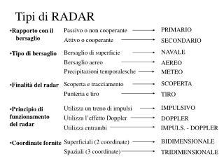 Tipi di RADAR