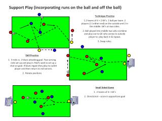 Support Play incorporating runs on the ball and off the ball