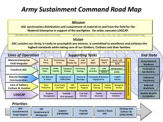 Army Sustainment Command Road Map