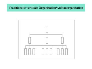 Traditionelle vertikale Organisation