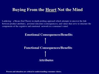 Buying From the Heart Not the Mind