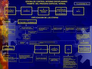 OFICINA DE CONTROL INTERNO DISCIPLINARIO TRAMITE  DEL PROCESO ESPECIAL VERBAL