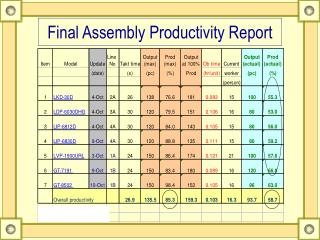 Final Assembly Productivity Report