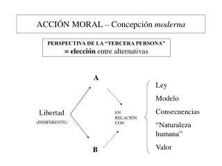 ACCI N MORAL   Concepci n moderna