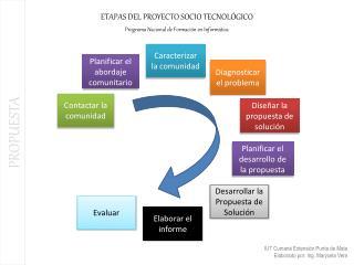 ETAPAS DEL PROYECTO SOCIO TECNOL GICO Programa Nacional de Formaci n en Inform tica