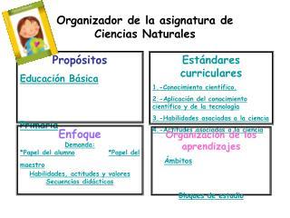 Organizador de la asignatura de  Ciencias Naturales