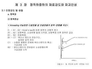 3.1     a.   i      Annealing     -   O   A1 , A2 : Hook s law     A1 ,  A2 : ,   ,     B1 ,  B2 : ,  B1  C1 :   ,