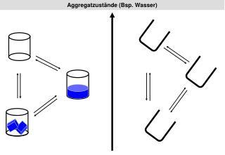 Aggregatzust nde Bsp. Wasser