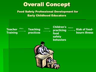 Overall Concept  Food Safety Professional Development for  Early Childhood Educators