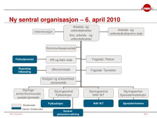Ny sentral organisasjon   6. april 2010