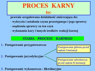 PROCES  KARNY  to: