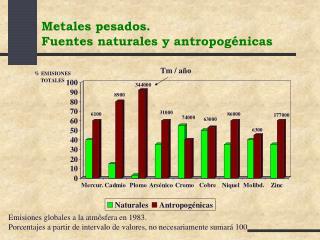 Metales pesados.  Fuentes naturales y antropog nicas