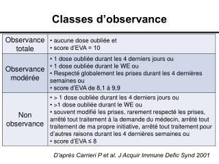 Classes d observance