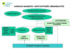 KAINUUN MAAKUNTA  KUNTAYHTYM N ORGANISAATIO