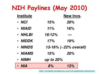 NIH Paylines May 2010