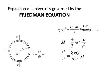 Expansion of Universe is governed by the  FRIEDMAN EQUATION