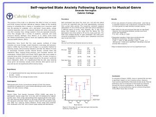 Self-reported State Anxiety Following Exposure to Musical Genre Amanda Farrington Cabrini College