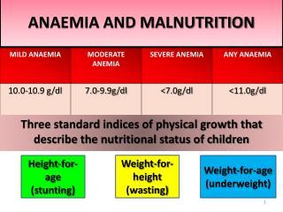 ANAEMIA AND MALNUTRITION