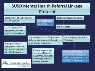 SUSD Mental Health Referral Linkage Protocol