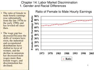 Ratio of Female to Male Hourly Earnings