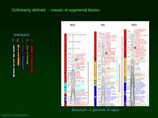 Parkin et al. 2005 Genetics