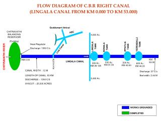 C.B.R RIGHT CANAL LINGALA CANAL