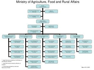 Ministry of Agriculture, Food and Rural Affairs