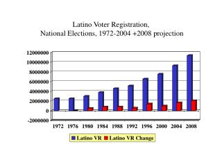 Latino Voter Registration,  National Elections, 1972-2004 2008 projection
