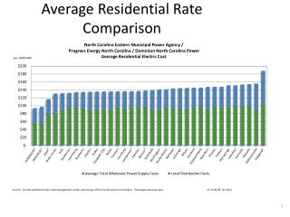 Average Residential Rate Comparison