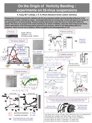 On the Origin of  Vorticity Banding : experiments on fd-virus suspensions